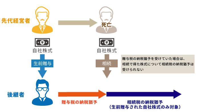 自社株式の生前贈与・相続税が無税になる事業承継税制の特例を徹底解説