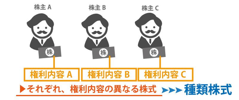9種類の種類株式と事業承継対策への活用方法