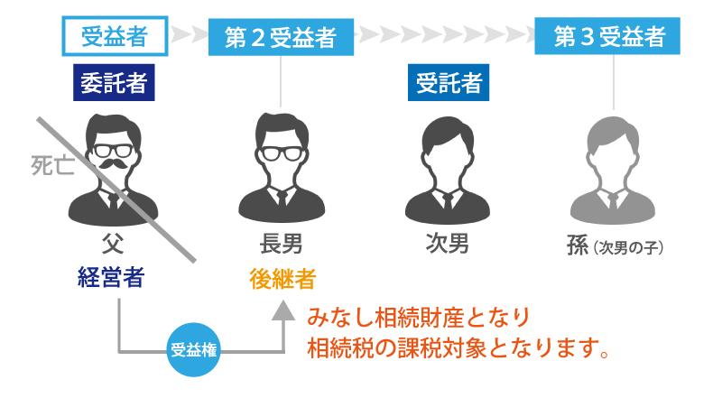 次の経営者まで指名!「受益者連続信託」の事業承継への活用