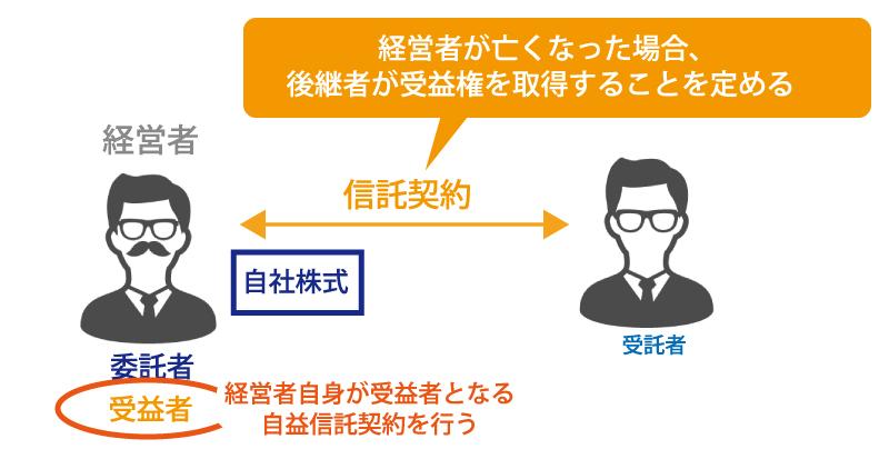 「信託」を活用した事業承継対策