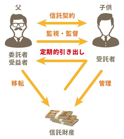 家族信託の基本的なしくみと具体的な活用方法