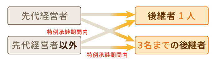 自社株を無税で承継!事業承継税制の平成30年改正ポイント