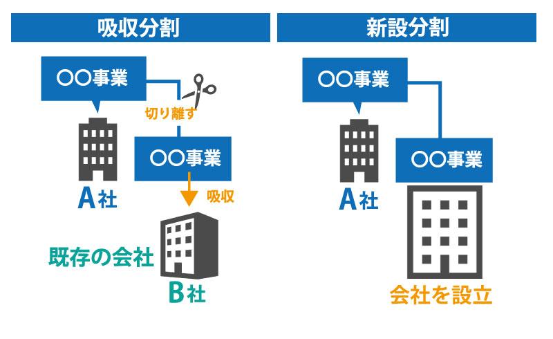 M&Aの代表的な4つの手法