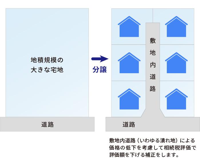 共有地を地積規模の大きな宅地として評価する方法