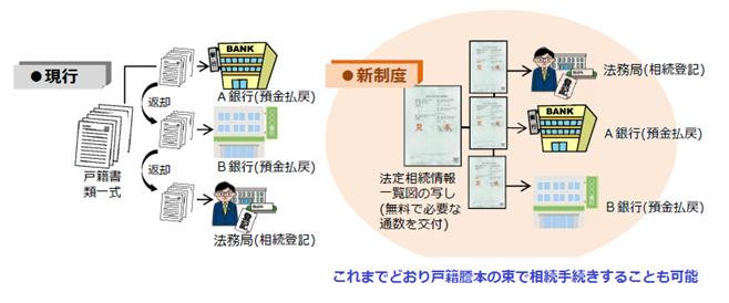 相続手続きが簡単になる「法定相続情報証明制度」とは?