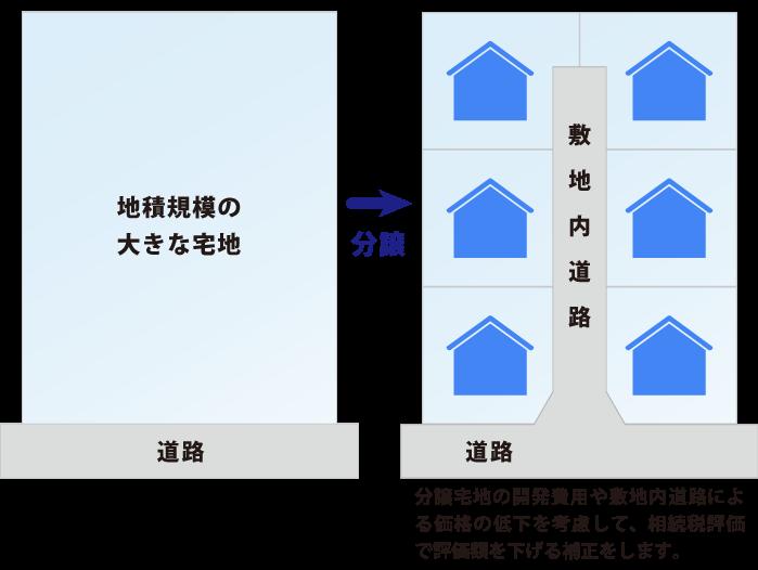 「地積規模の大きな宅地の評価」は市街地農地にも適用