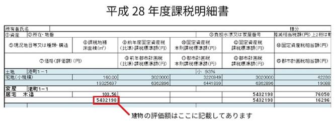 固定資産税の課税明細書の例