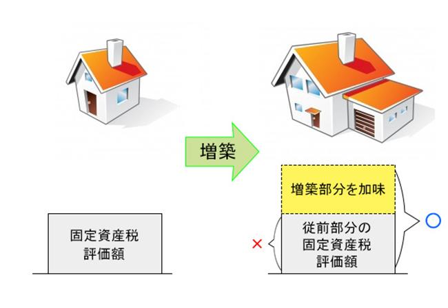 増築があった場合、従来の固定資産税評価額に増築部分を加味する