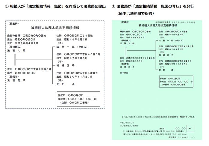 法定相続情報一覧図の写しを発行する手順
