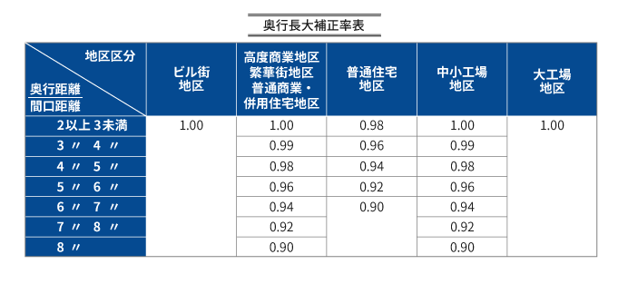 路線価は相続税・贈与税の計算に使う!路線価から土地の価格を計算する方法を徹底解説