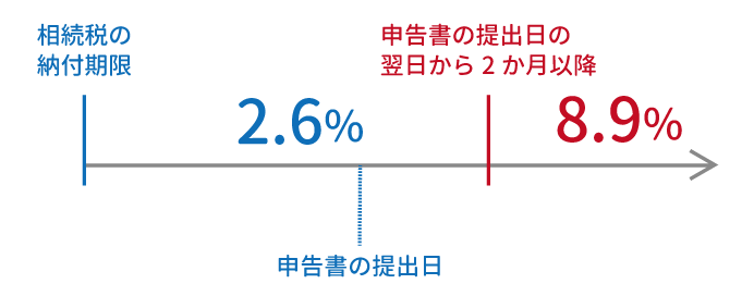 延滞税の税率