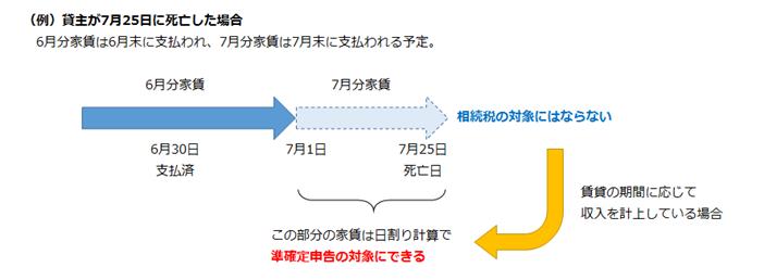 準確定申告における未収家賃の考え方
