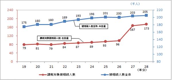 被相続人数の全体と課税対数になった被相続人の数