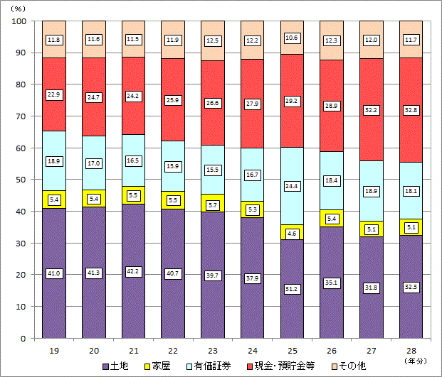 相続財産の金額の構成比の推移(大阪国税局)