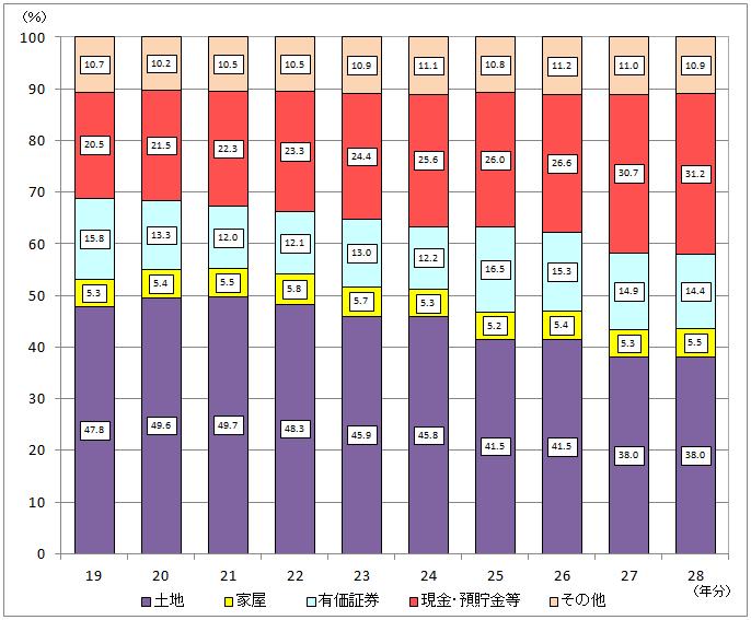 相続財産の金額の構成比の推移(全国)