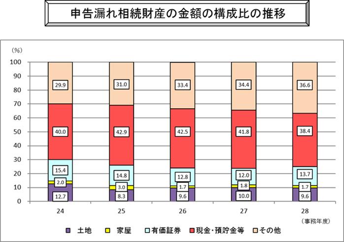 申告漏れ相続財産の金額の構成比の推移