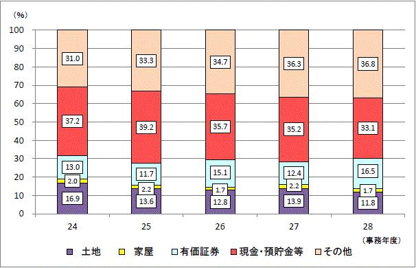 申告漏れ相続財産の金額の構成比の推移(全国)