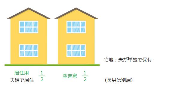 被相続人保有の宅地にある居住用家屋と空き家を相続する場合