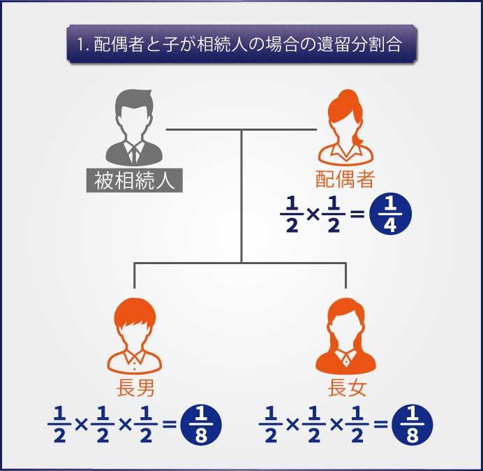 法定相続人が配偶者と子供2人の場合の遺産配分