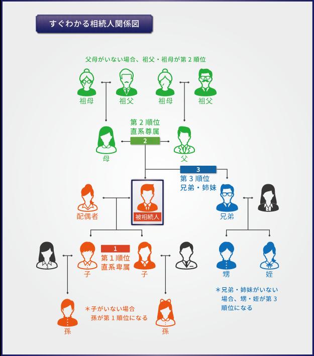 7_相続人関係図