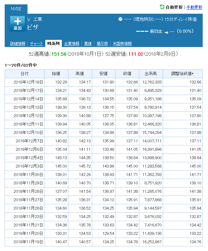 米国株の検索例
