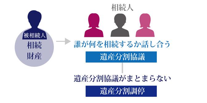 遺産分割協議と遺産分割調停