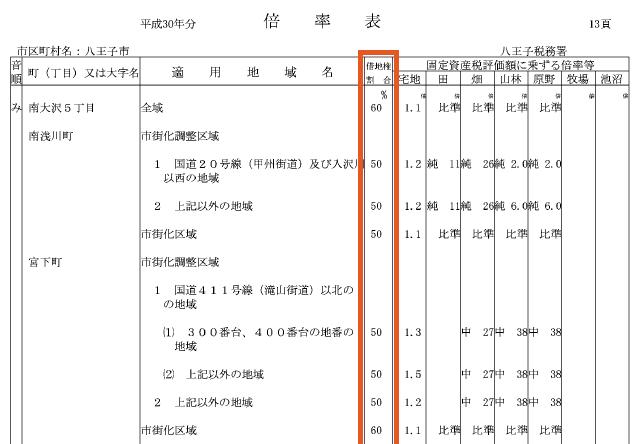 借地権割合の調べ方(倍率表の場合)