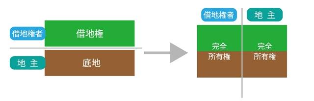 底地の一部と借地権の一部を等価交換する方法