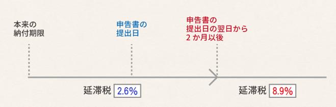 所得税の税額に対する延滞税の税率