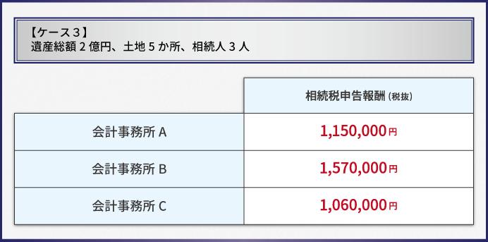 遺産総額2億円_土地5箇所_相続人3人