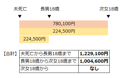 遺族年金の支給額例(死亡した人が自営業だった場合)