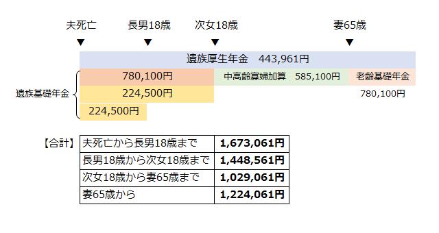 遺族年金の支給額例(死亡した人がサラリーマンだった場合)