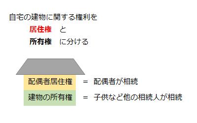 相続した建物は「居住権」と「所有権」に分けられる