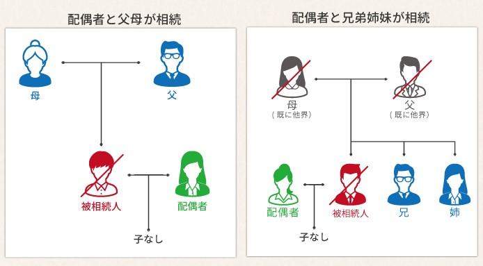 被相続人に子がいない場合の相続のパターン