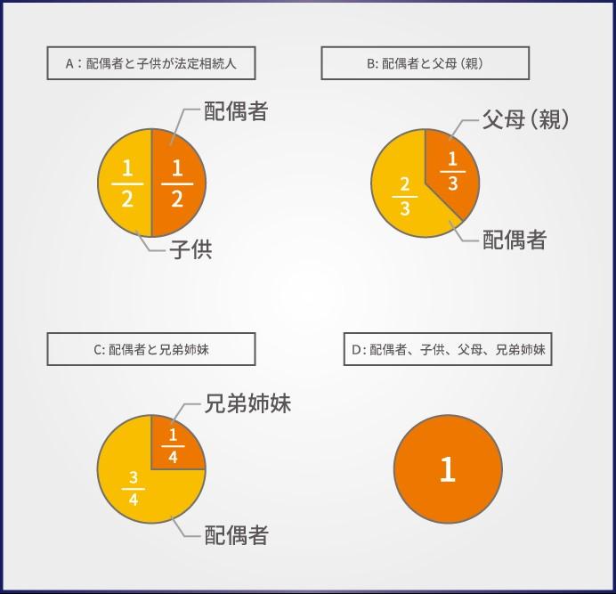 法定相続分の分配割合図(円グラフ)