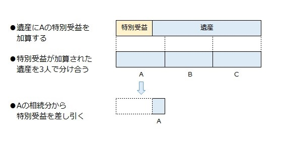 ABC三人で遺産を分け合う(Aのみ特別受益がある)場合、遺産にAの特別受益を加算された額を3人で分け合う。その後、Aの相続分から特別受益を差し引く