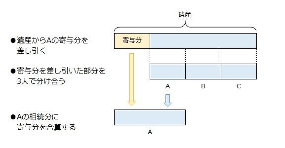 ABC三人で遺産を分け合う(Aに寄与分がある)場合、遺産からAの寄与分を差し引いた額を3人で分け合い、Aの相続分に寄与分を合算する