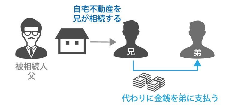 例として兄弟で自宅不動産を分ける場合、自宅不動産を兄が相続し、代わりに金銭を弟に支払う
