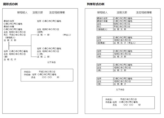図形式の例、列挙形式の例