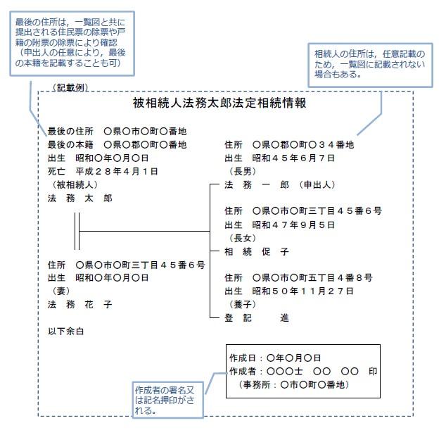 法定相続情報一覧図の記載例
