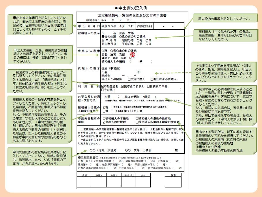 法定相続情報一覧図の保管及び交付の申出書の記載例