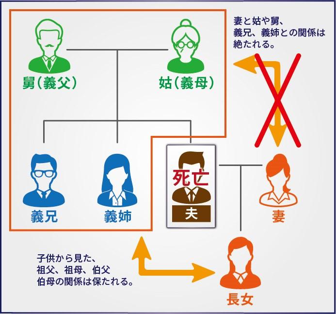 家系図 妻と姑や舅、義兄、義姉との関係は絶たれる。子供から見た、祖父、祖母、伯父、伯母の関係は保たれる