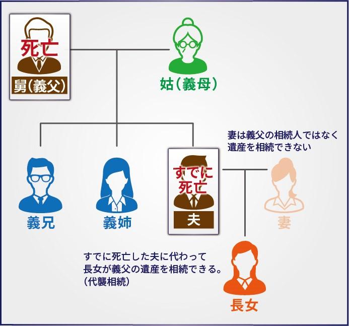 家系図2 夫がすでに死亡しており、義父が死亡した場合、子供はすでに死亡した夫に代わって義父の遺産を相続できる(代襲相続)