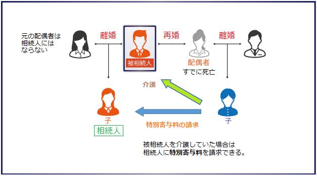 連れ子が被相続人を介護していた場合は相続人に特別寄与料を請求できる