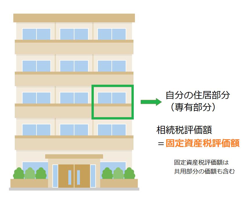 マンションの建物部分(専有部分)の相続税評価額=固定資産税評価額