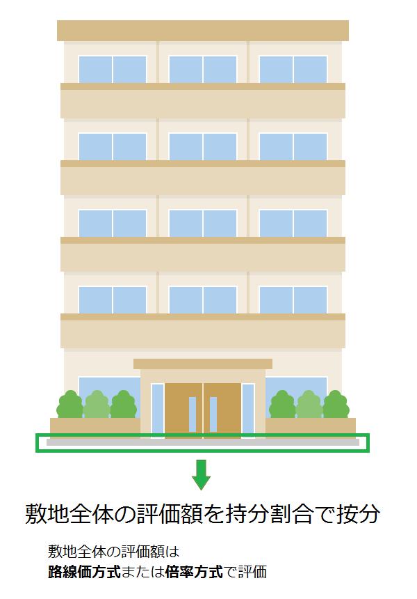 マンションの敷地部分(敷地権)の相続税評価額=マンションの敷地全体の評価額×持分割合