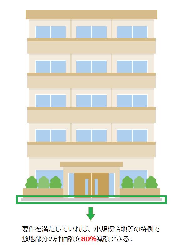 マンションの場合でも要件を満たしていれば、小規模宅地の特例で敷地部分の評価額を80%減額できる。
