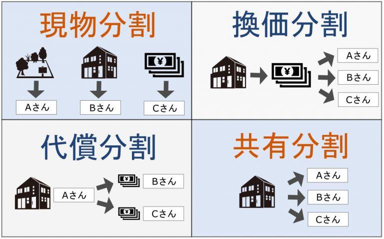 マンションを含む遺産の分割方法