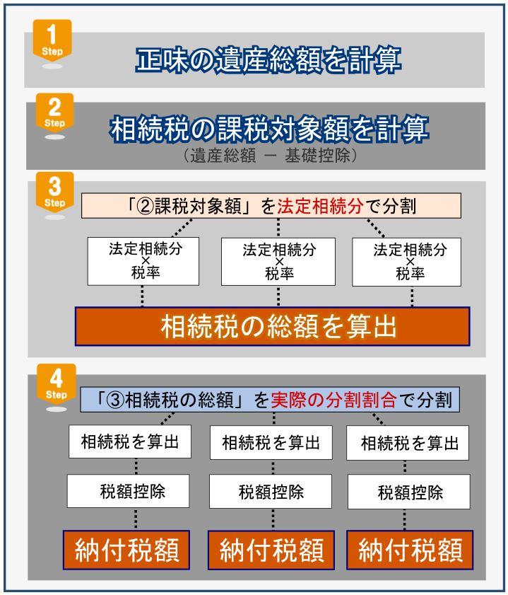 2_相続税計算方法