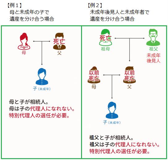【例1】母と未成年の子で遺産を分け合う場合【例2】未成年後見人と未成年者で遺産を分け合う場合